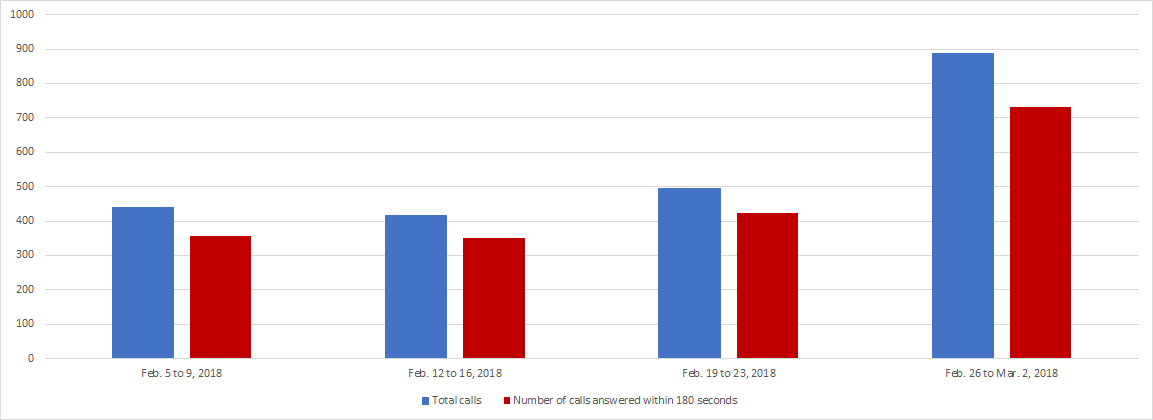 February 2018 - Image of a Bar chart depicting the amount of calls received and calls answered by the Pension Centre within 180 seconds, for each week of the month. Details in a table following the chart.