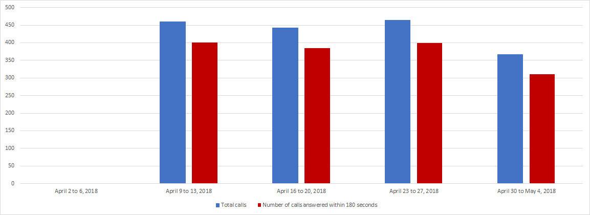 April 2018 - Image of a Bar chart depicting the amount of calls received and calls answered by the Pension Centre within 180 seconds, for each week of the month. Details in a table following the chart.