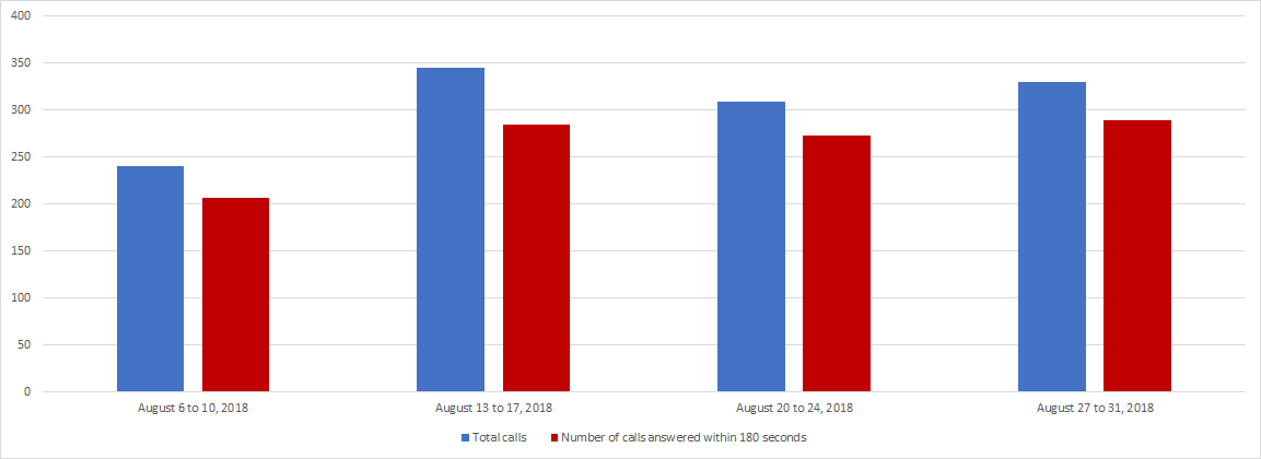 August 2018 - Image of a Bar chart depicting the amount of calls received and calls answered by the Pension Centre within 180 seconds, for each week of the month. Details in a table following the chart.