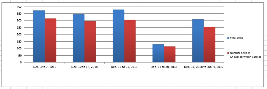 December 2018 - Image of a Bar chart depicting the amount of calls received and calls answered by the Pension Centre within 180 seconds, for each week of the month. Details in a table following the chart.