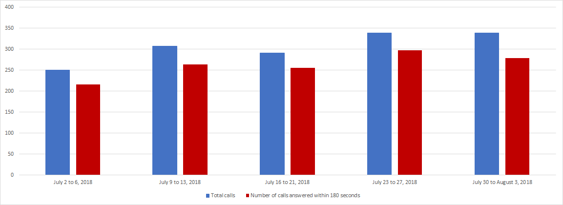 July 2018 - Image of a Bar chart depicting the amount of calls received and calls answered by the Pension Centre within 180 seconds, for each week of the month. Details in a table following the chart.