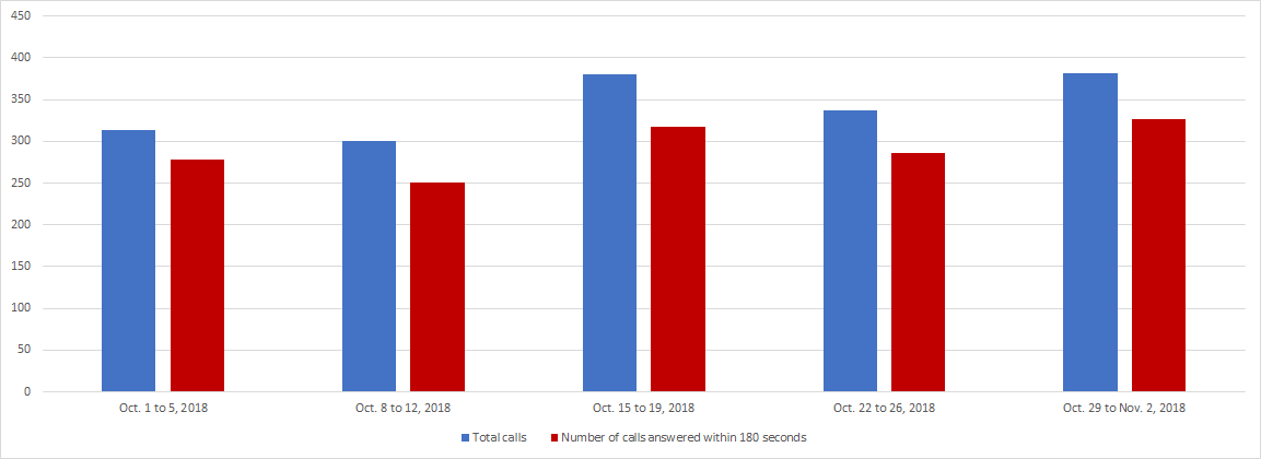 October 2018 - Image of a Bar chart depicting the amount of calls received and calls answered by the Pension Centre within 180 seconds, for each week of the month. Details in a table following the chart.