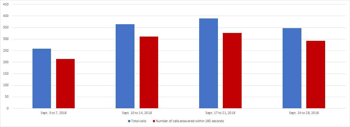 September 2018 - Image of a Bar chart depicting the amount of calls received and calls answered by the Pension Centre within 180 seconds, for each week of the month. Details in a table following the chart.