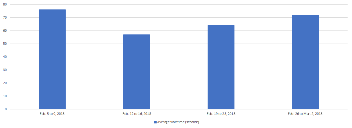February 2018 - Bar chart depicting the average wait time for each week of the month. Details in a table following the chart.