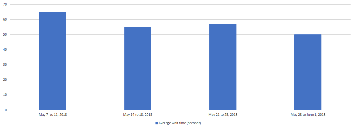 May 2018 - Bar chart depicting the average wait time for each week of the month. Details in a table following the chart.