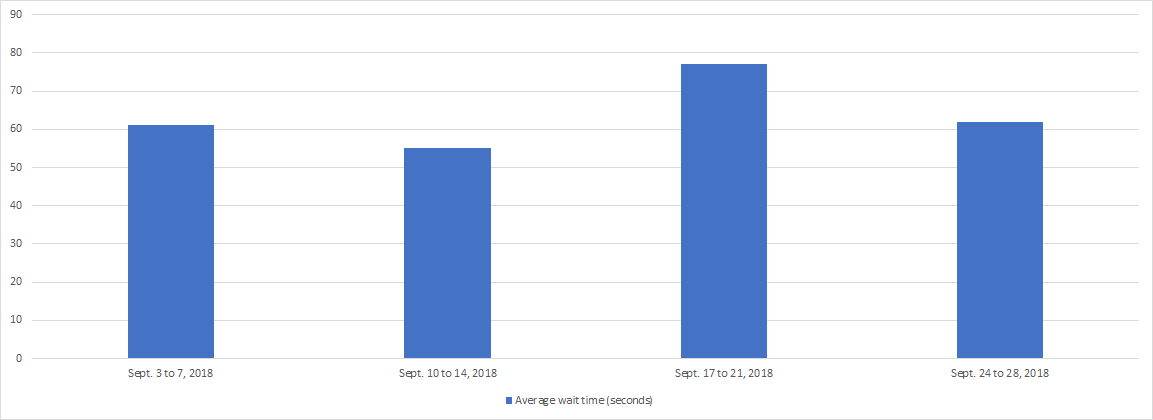 September 2018 - Bar chart depicting the average wait time for each week of the month. Details in a table following the chart.